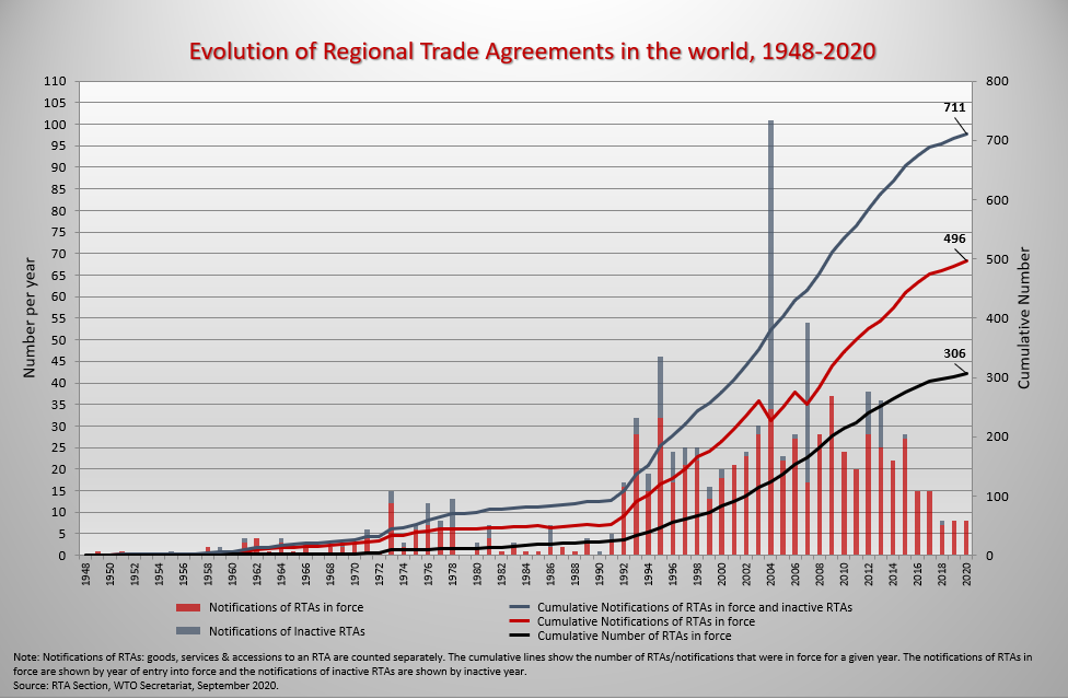 evolution of regional trade agreements in the world 1948-2020