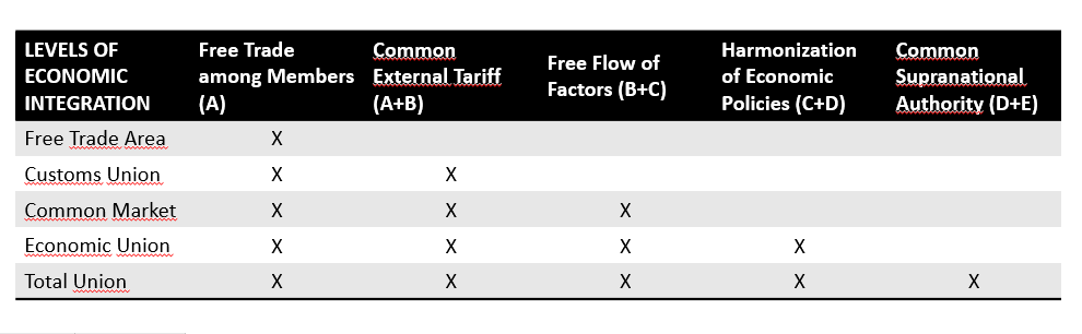 adapted chart showing the different types of economic integrations trade agreements